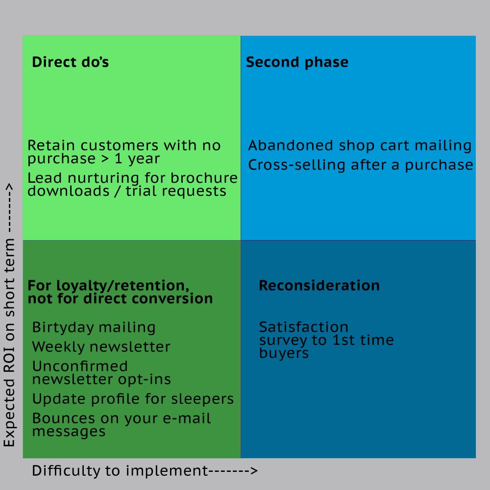 Marketing automation with the Eisenhower matrix