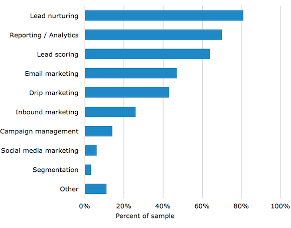 Will 2014 be the year of marketing automation?