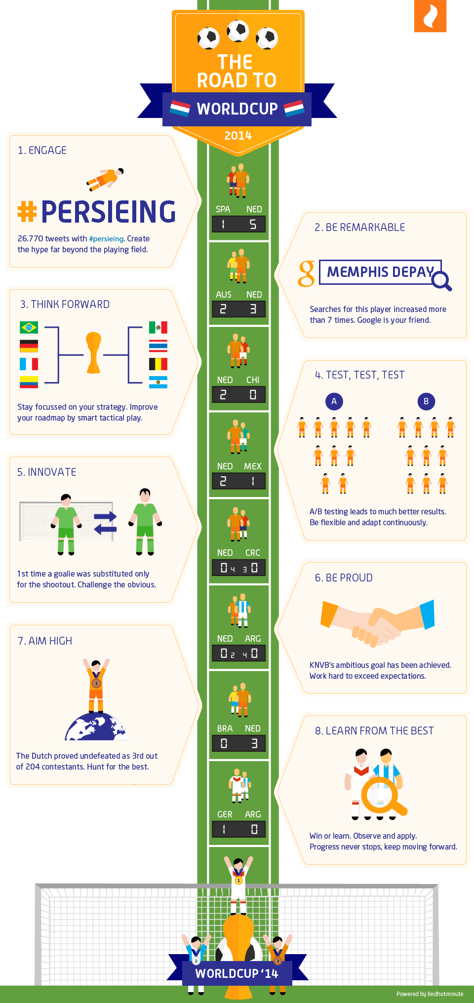 #Persieing and 7 other marketing learning from World Cup 2014 [infographic]