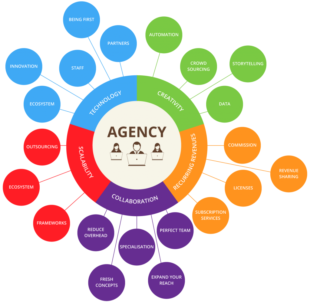 Five characteristics of highly successful agencies